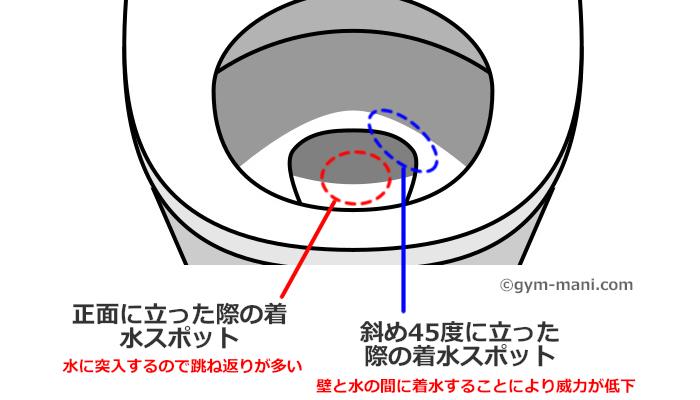 【考察】1秒、洋式便器で尿が飛び散りにくい男のおしっこの方法